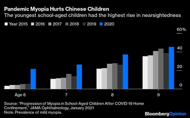 How Myopia is Affecting Children